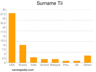 Surname Tii