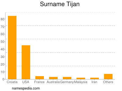 Surname Tijan
