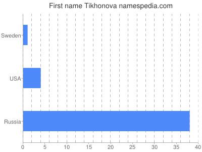 Given name Tikhonova