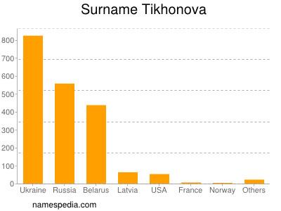 Surname Tikhonova