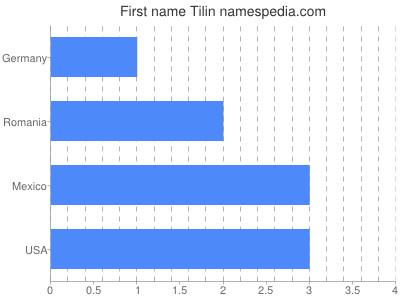 Given name Tilin