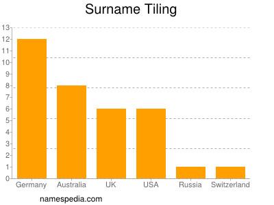 Surname Tiling