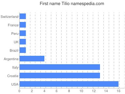 Given name Tilio