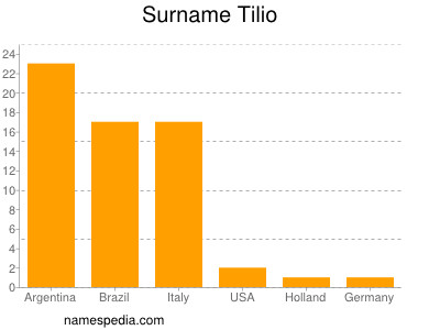 Surname Tilio