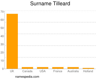 Surname Tilleard
