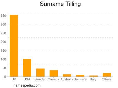 Surname Tilling