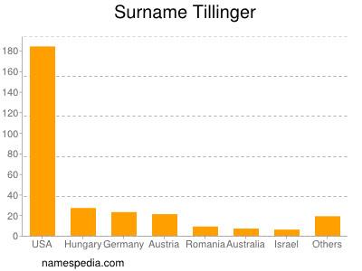 Surname Tillinger