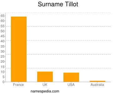 Surname Tillot