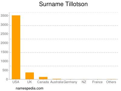 Surname Tillotson