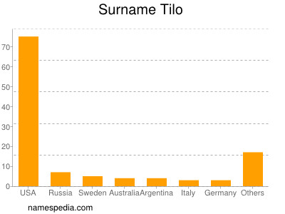 Surname Tilo