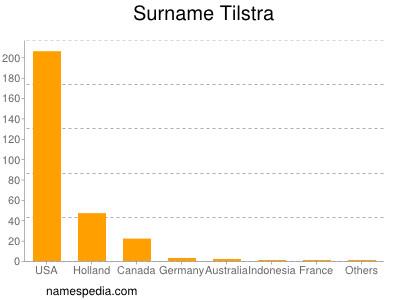 Surname Tilstra