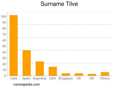 Surname Tilve