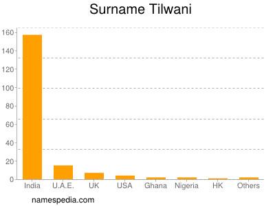 Surname Tilwani