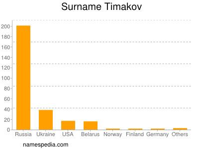 Surname Timakov