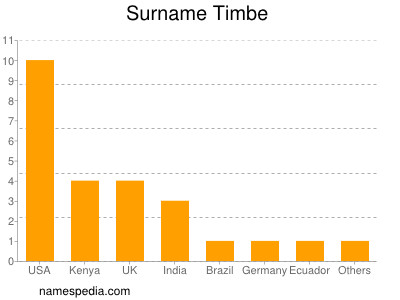 Surname Timbe