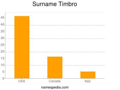 Surname Timbro
