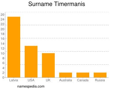 Surname Timermanis