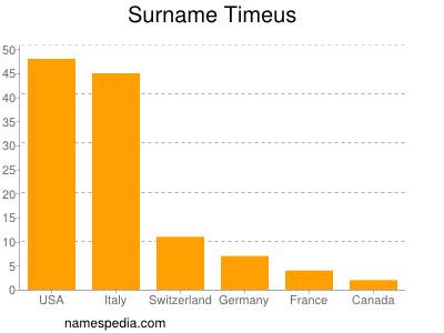 Surname Timeus