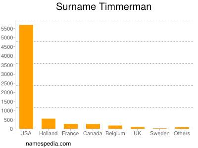 Surname Timmerman
