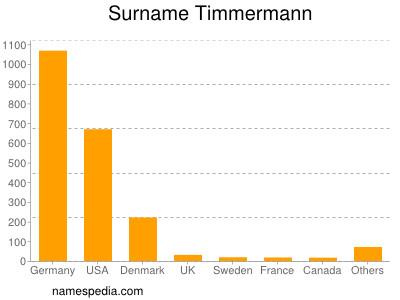 Surname Timmermann