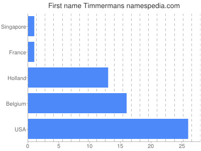 Given name Timmermans