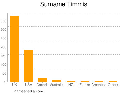 Surname Timmis