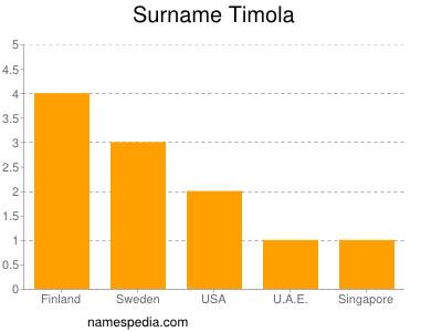 Surname Timola