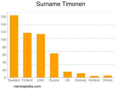 Surname Timonen
