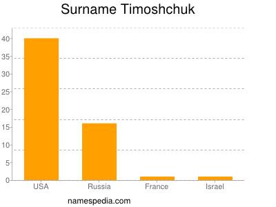 Surname Timoshchuk