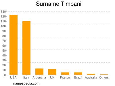 Surname Timpani