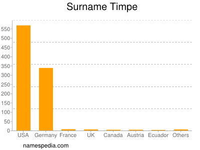 Surname Timpe