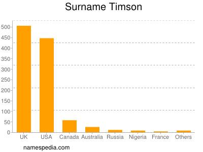 Surname Timson