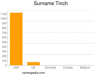 Surname Tinch