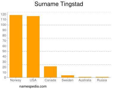 Surname Tingstad