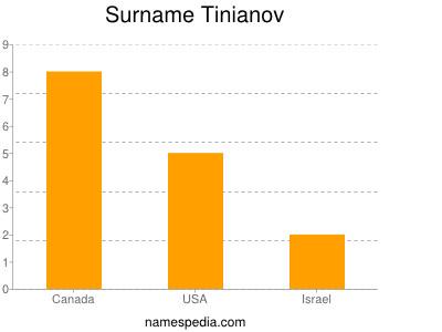 Surname Tinianov