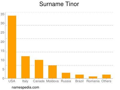 Surname Tinor