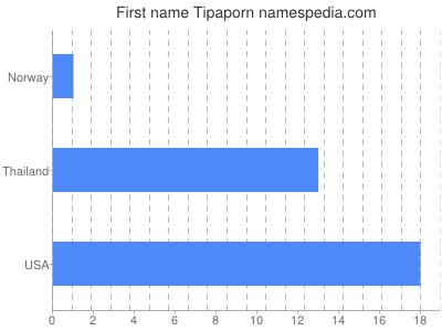 Given name Tipaporn