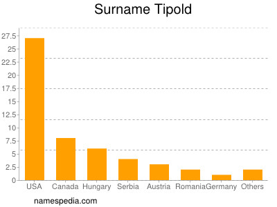 Surname Tipold