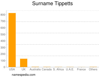 Surname Tippetts