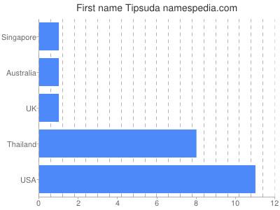 Given name Tipsuda