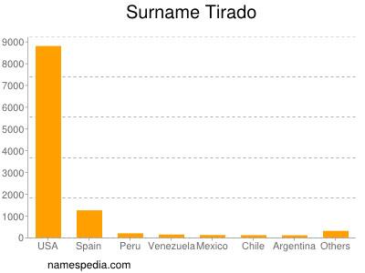 Surname Tirado