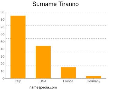 Surname Tiranno