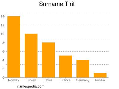 Surname Tirit