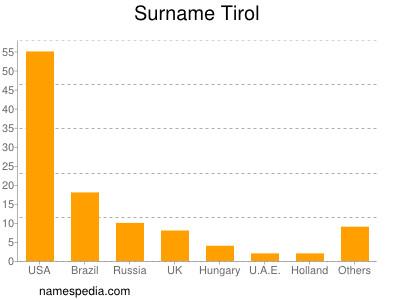 Surname Tirol