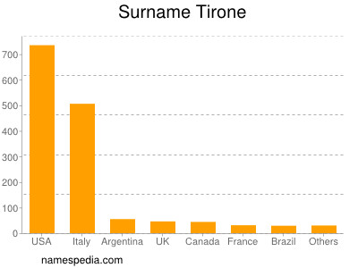 Surname Tirone