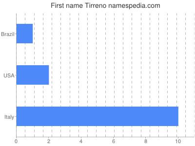 Given name Tirreno