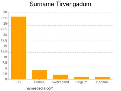 Surname Tirvengadum