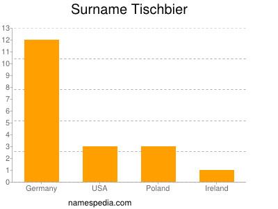 Surname Tischbier