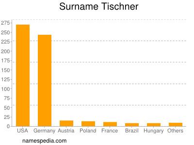 Surname Tischner