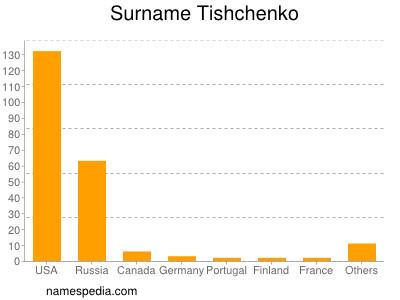 Surname Tishchenko